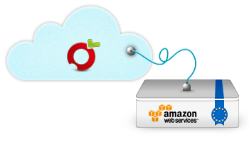 fruux is powered by Amazon Web Services